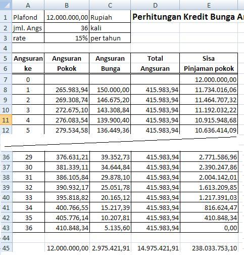 Perhitungan Suku Bunga Kredit Anuitas Jnet99