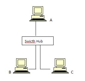membangun jaringan komputer - Website Terbaik
