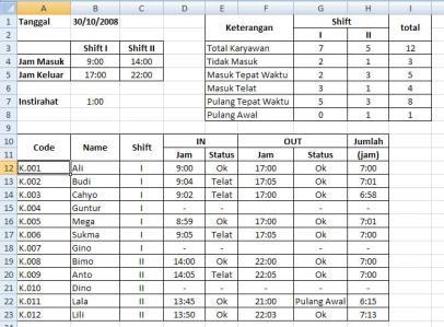 statistikabsensikaryawan2